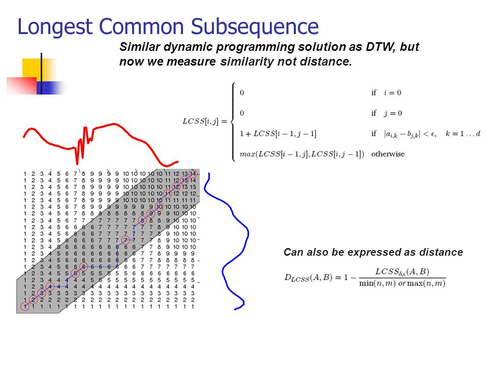 Longest Common Subsequence Similar dynamic programming solution as DTW, but now we measure similarity not distance. Can also be expressed as distance
