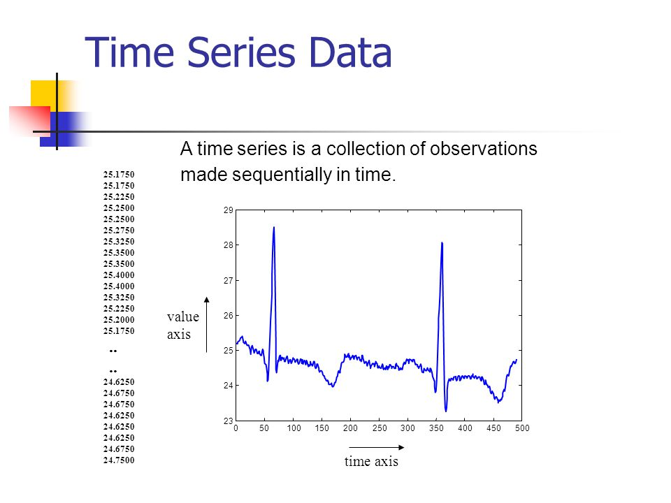 Time Series Data 050100150200250300350400450500 23 24 25 26 27 28 29 25.1750 25.2250 25.2500 25.2750 25.3250 25.3500 25.4000 25.3250 25.2250 25.2000 2