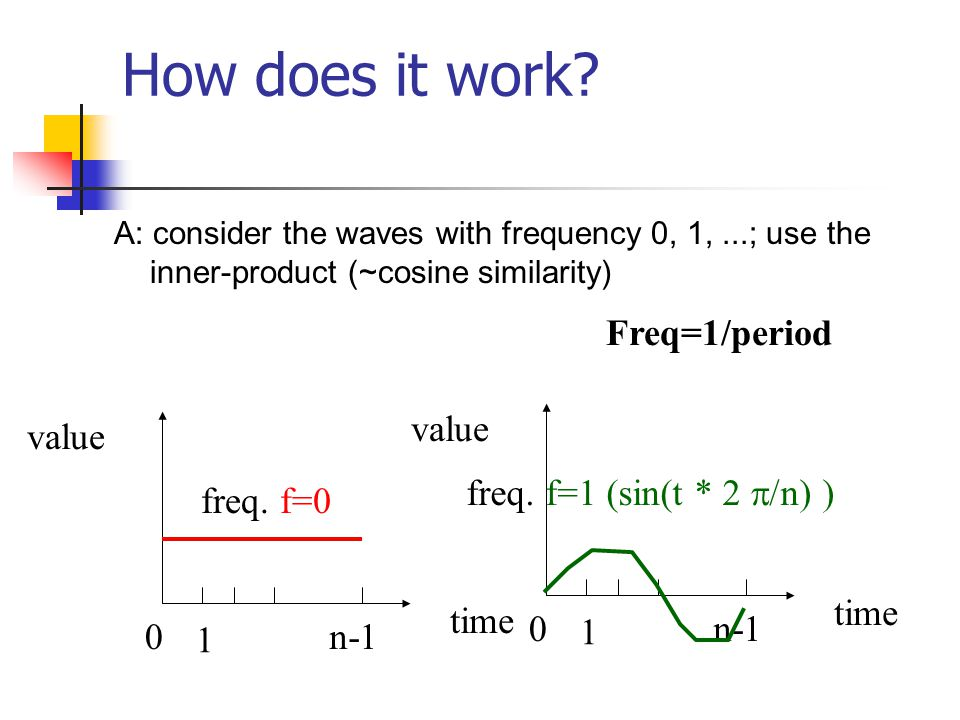 How does it work? A: consider the waves with frequency 0, 1,...; use the inner-product (~cosine similarity) 0 1 n-1 time value freq. f=0 0 1 n-1 time