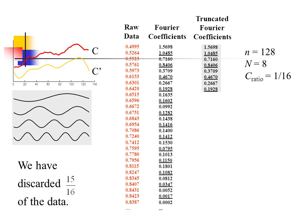 020406080100120140 C 1.5698 1.0485 0.7160 0.8406 0.3709 0.4670 0.2667 0.1928 Truncated Fourier Coefficients C We have discarded of the data. 1.5698 1.