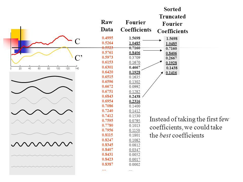 020406080100120140 C Sorted Truncated Fourier Coefficients C 1.5698 1.0485 0.7160 0.8406 0.3709 0.1670 0.4667 0.1928 0.1635 0.1302 0.0992 0.1282 0.243
