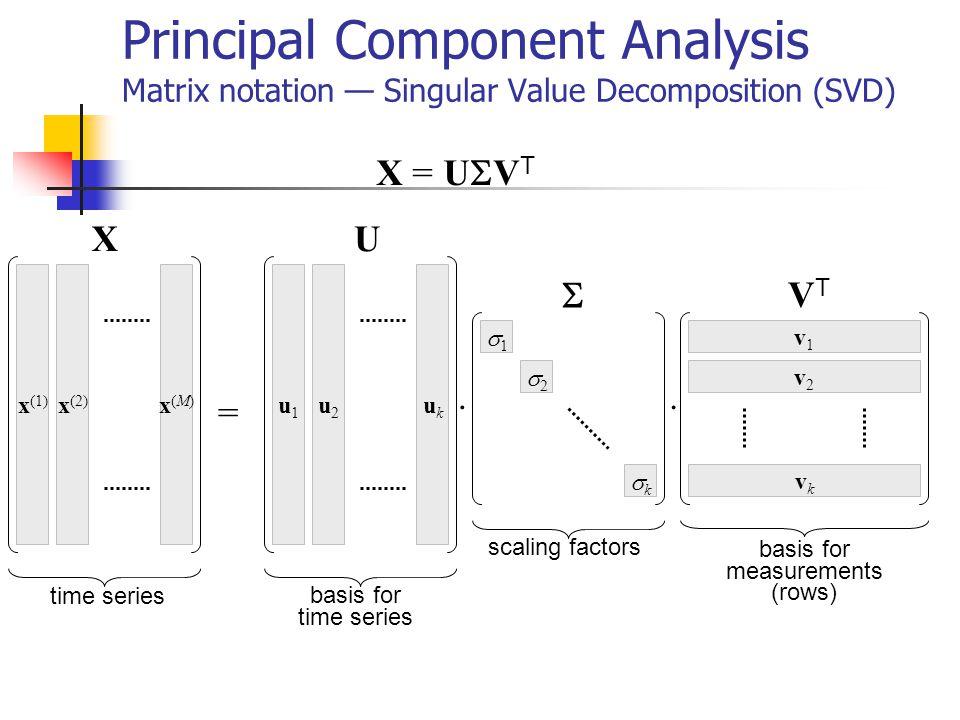 Principal Component Analysis Matrix notation Singular Value Decomposition (SVD) X = U V T u1u1 u2u2 ukuk x (1) x (2) x(M)x(M) =. v1v1 v2v2 vkvk. 1 2 k