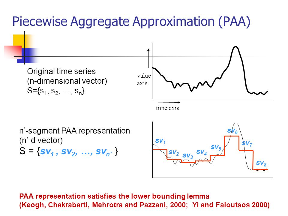 Piecewise Aggregate Approximation (PAA) value axis time axis Original time series (n-dimensional vector) S={s 1, s 2, …, s n } n-segment PAA represent