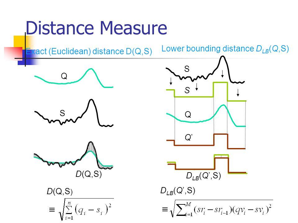 Q D LB (Q,S) Distance Measure S Q D(Q,S) Exact (Euclidean) distance D(Q,S) Lower bounding distance D LB (Q,S) S S Q