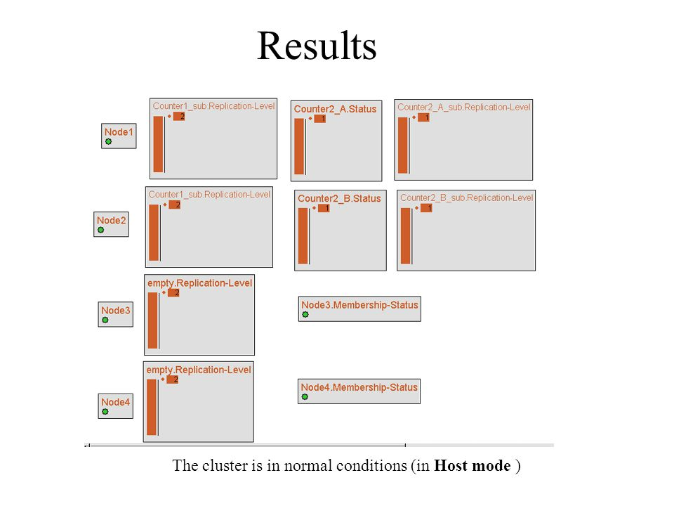Results The cluster is in normal conditions (in Host mode )