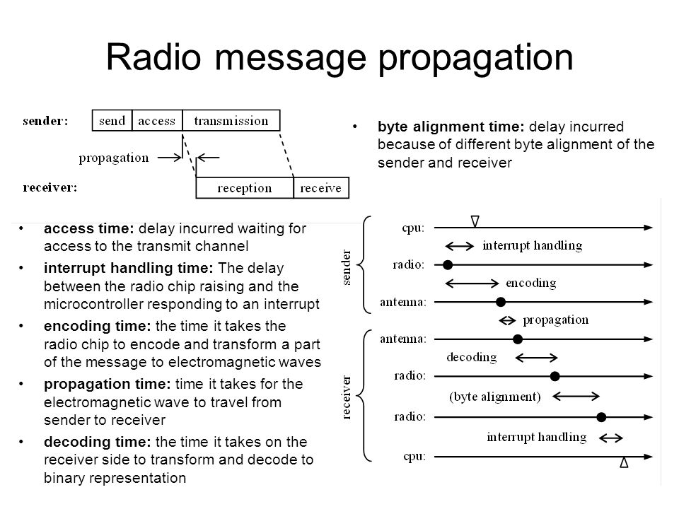 Radio message propagation access time: delay incurred waiting for access to the transmit channel interrupt handling time: The delay between the radio