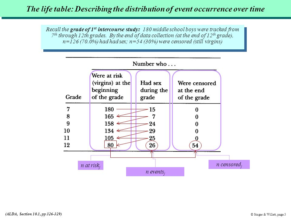 The life table: Describing the distribution of event occurrence over time (ALDA, Section 10.1, pp 326-329) n at risk j n censored j n events j Recall the grade of 1 st intercourse study: 180 middle school boys were tracked from 7 th through 12th grades.