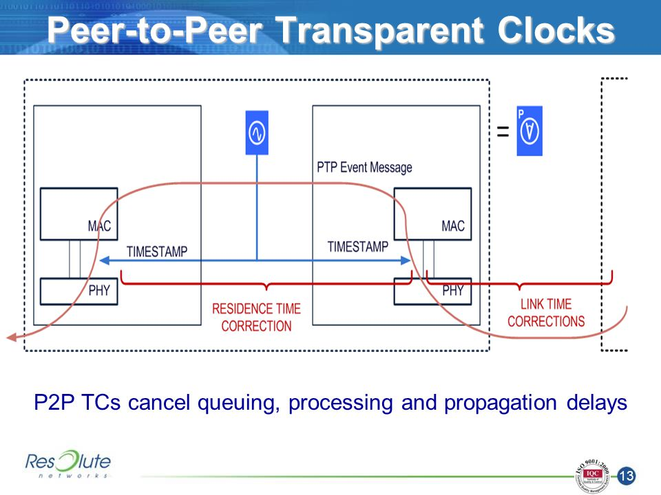 13 Peer-to-Peer Transparent Clocks P2P TCs cancel queuing, processing and propagation delays