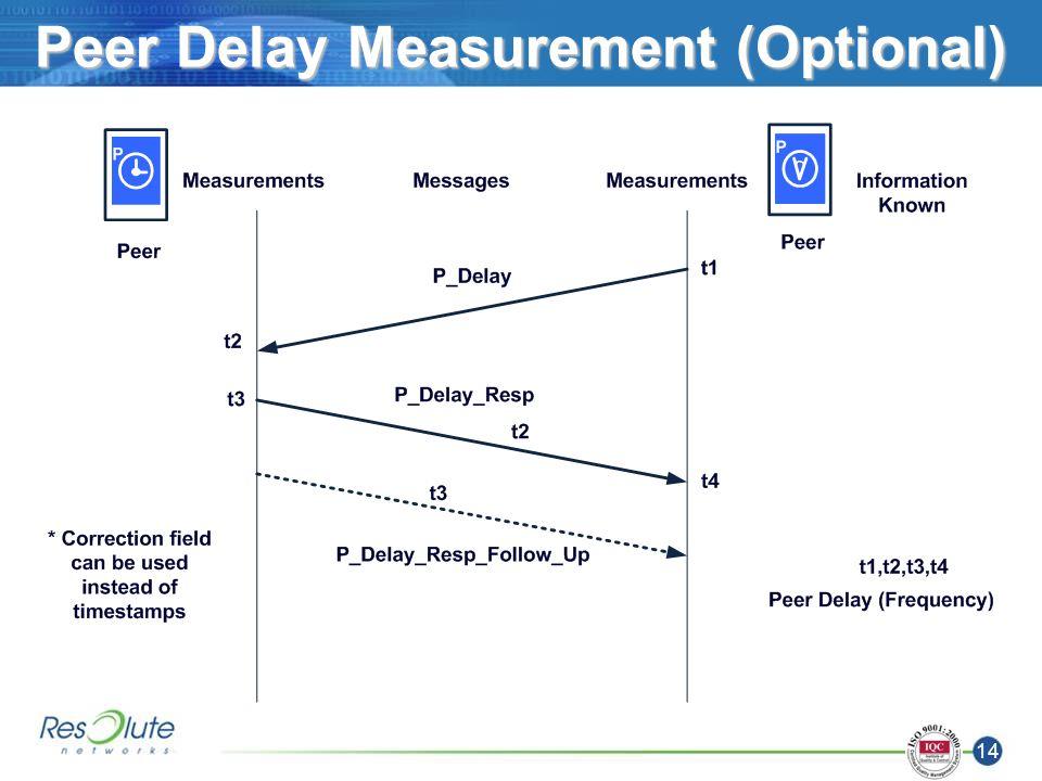 14 Peer Delay Measurement (Optional)