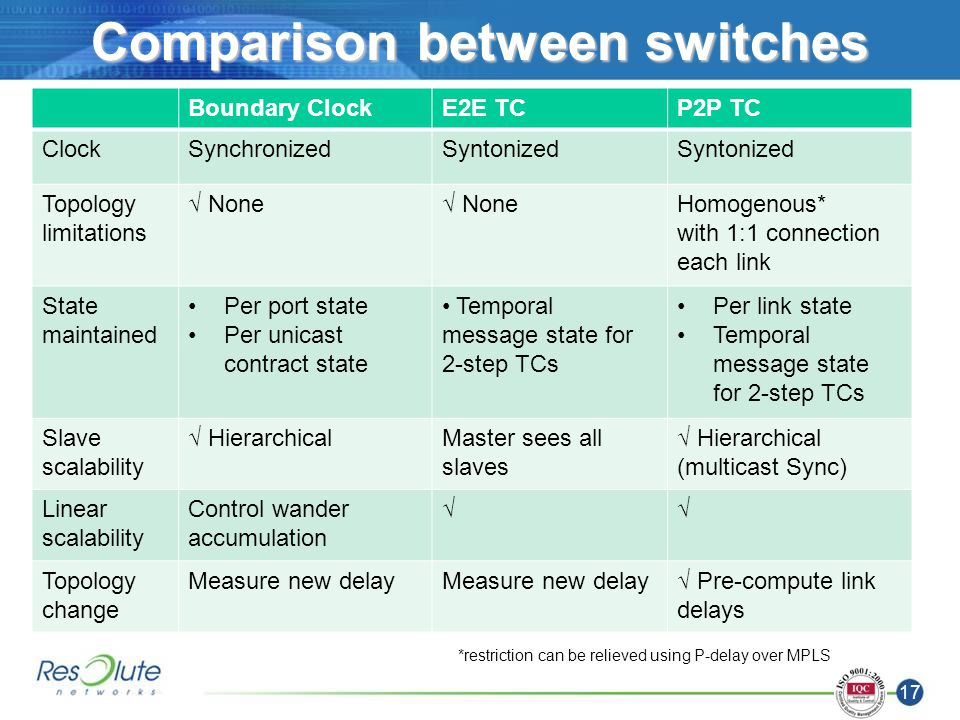 17 Comparison between switches Boundary ClockE2E TCP2P TC ClockSynchronizedSyntonized Topology limitations None Homogenous* with 1:1 connection each link State maintained Per port state Per unicast contract state Temporal message state for 2-step TCs Per link state Temporal message state for 2-step TCs Slave scalability HierarchicalMaster sees all slaves Hierarchical (multicast Sync) Linear scalability Control wander accumulation Topology change Measure new delay Pre-compute link delays *restriction can be relieved using P-delay over MPLS