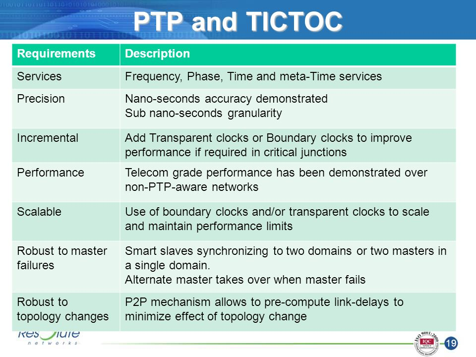 19 PTP and TICTOC RequirementsDescription ServicesFrequency, Phase, Time and meta-Time services PrecisionNano-seconds accuracy demonstrated Sub nano-seconds granularity IncrementalAdd Transparent clocks or Boundary clocks to improve performance if required in critical junctions PerformanceTelecom grade performance has been demonstrated over non-PTP-aware networks ScalableUse of boundary clocks and/or transparent clocks to scale and maintain performance limits Robust to master failures Smart slaves synchronizing to two domains or two masters in a single domain.