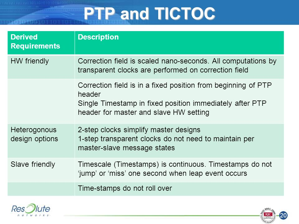 20 PTP and TICTOC Derived Requirements Description HW friendlyCorrection field is scaled nano-seconds.