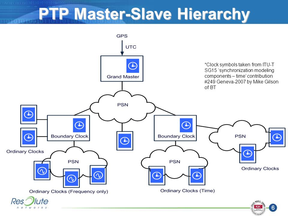 6 PTP Master-Slave Hierarchy *Clock symbols taken from ITU-T SG15 synchronization modeling components – time contribution #249 Geneva-2007 by Mike Gilson of BT