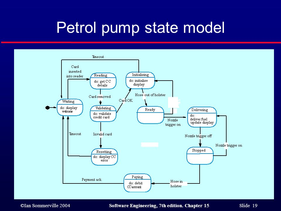 ©Ian Sommerville 2004Software Engineering, 7th edition. Chapter 15 Slide 19 Petrol pump state model