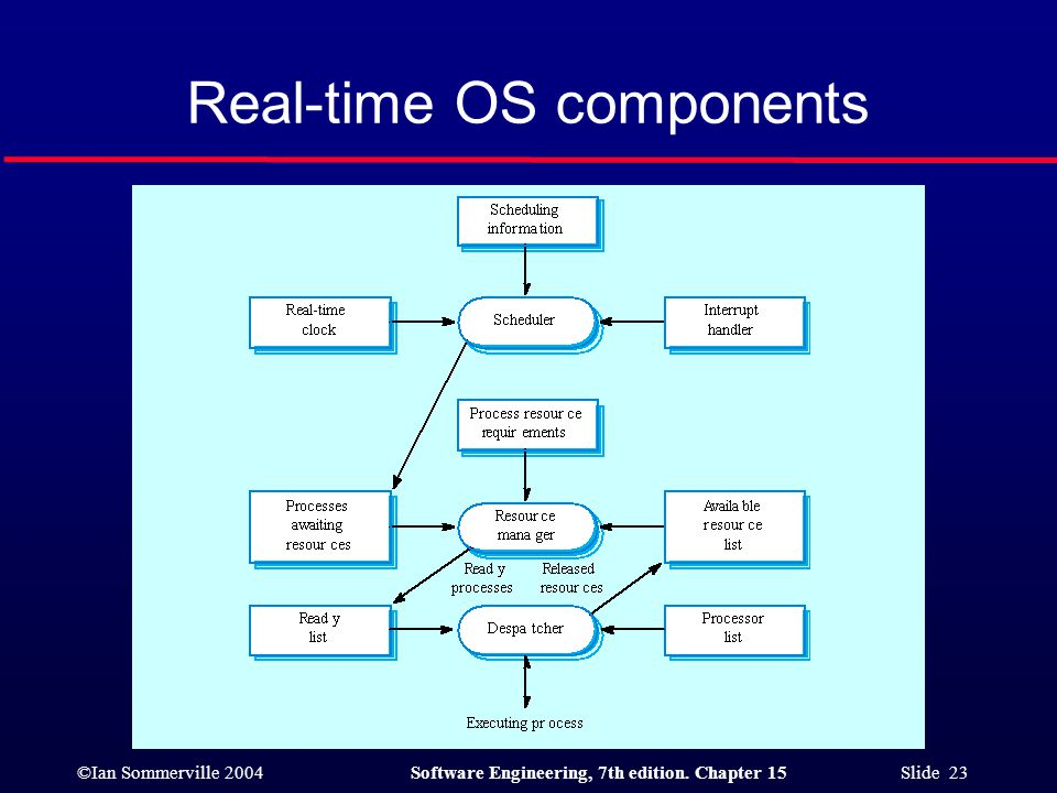 ©Ian Sommerville 2004Software Engineering, 7th edition. Chapter 15 Slide 23 Real-time OS components
