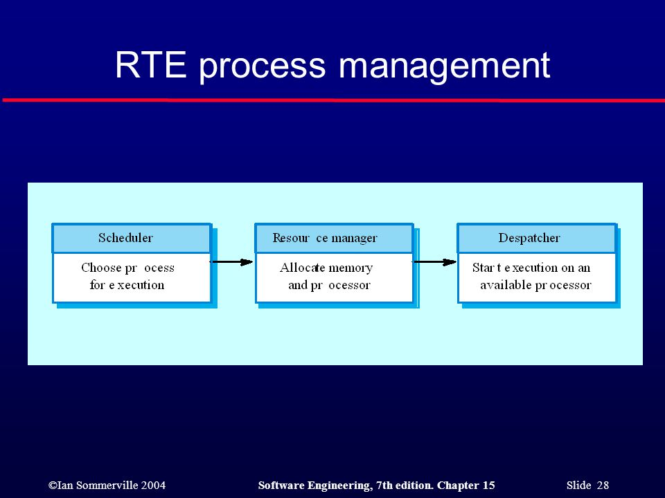 ©Ian Sommerville 2004Software Engineering, 7th edition. Chapter 15 Slide 28 RTE process management