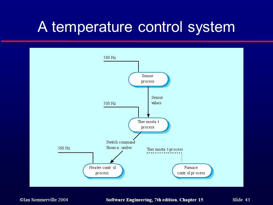 ©Ian Sommerville 2004Software Engineering, 7th edition. Chapter 15 Slide 43 A temperature control system
