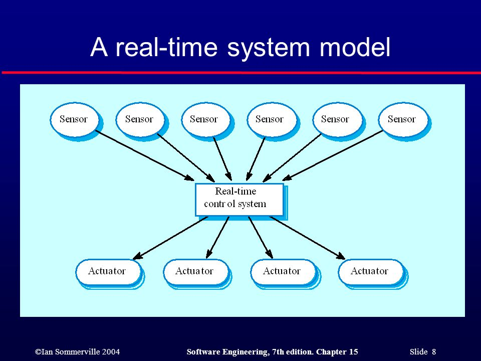 ©Ian Sommerville 2004Software Engineering, 7th edition. Chapter 15 Slide 8 A real-time system model
