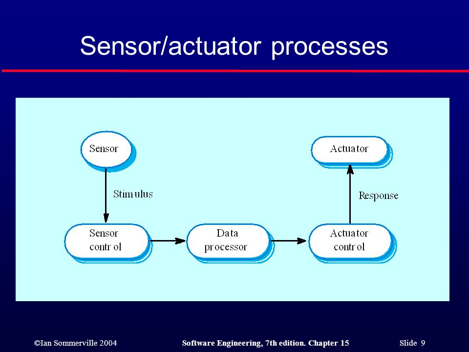 ©Ian Sommerville 2004Software Engineering, 7th edition. Chapter 15 Slide 9 Sensor/actuator processes
