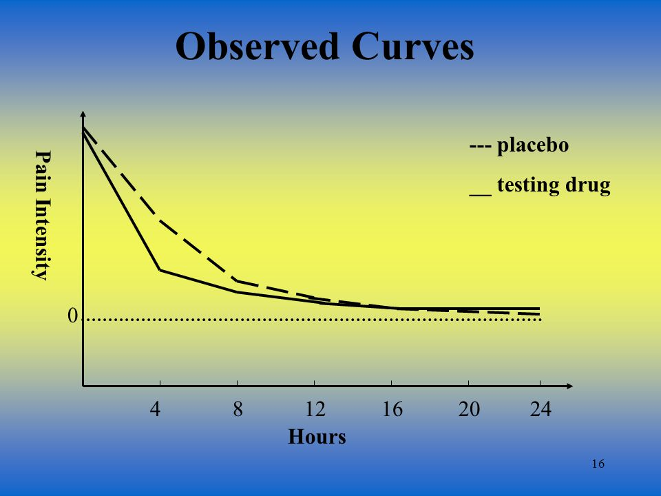 16 Observed Curves 0 Pain Intensity --- placebo __ testing drug 4812162024 Hours