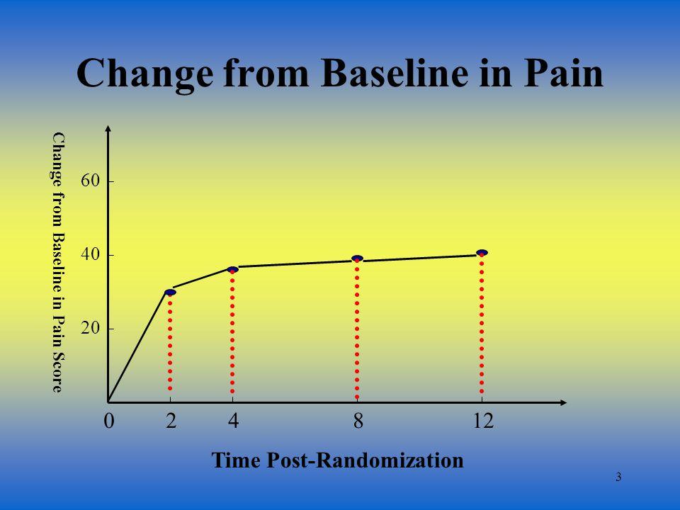 4 Change from Baseline in Pain 024812 Change from Baseline in Pain Score 20 40 60 Time Post-Randomization t1t1 t2t2 t3t3 t4t4 d1d1 d2d2 d3d3 d4d4