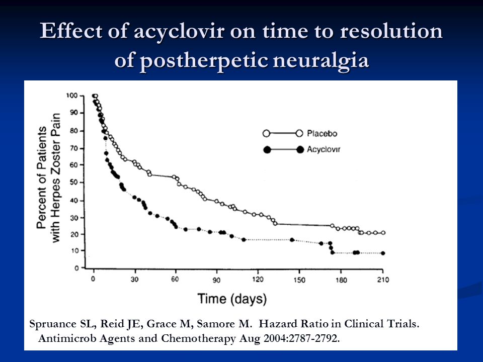 Effect of acyclovir on time to resolution of postherpetic neuralgia Spruance SL, Reid JE, Grace M, Samore M. Hazard Ratio in Clinical Trials. Antimicr