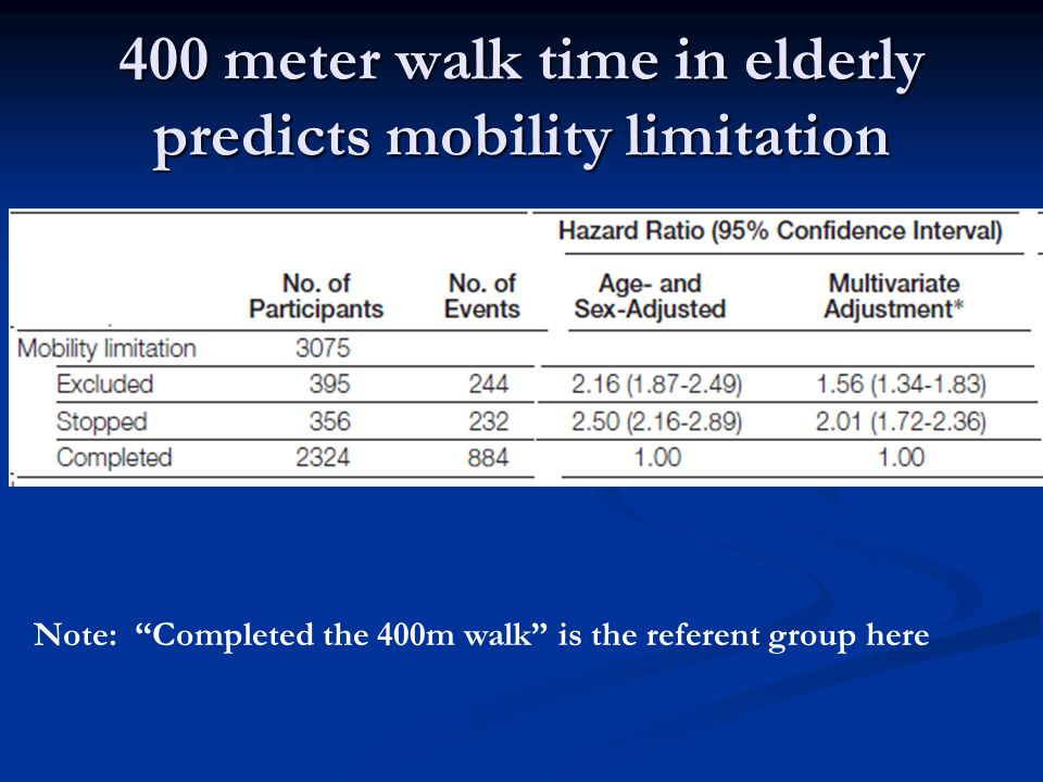 400 meter walk time in elderly predicts mobility limitation Note: Completed the 400m walk is the referent group here