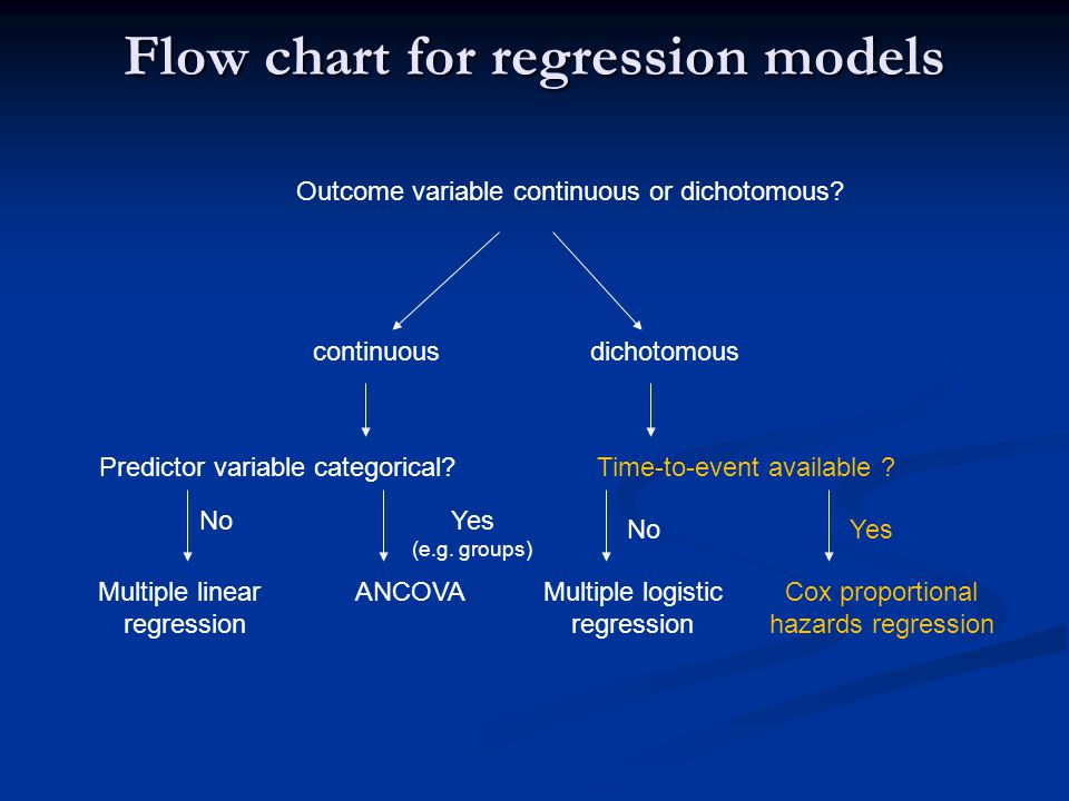 Flow chart for regression models Outcome variable continuous or dichotomous? dichotomouscontinuous Time-to-event available ? NoYes Multiple logistic r