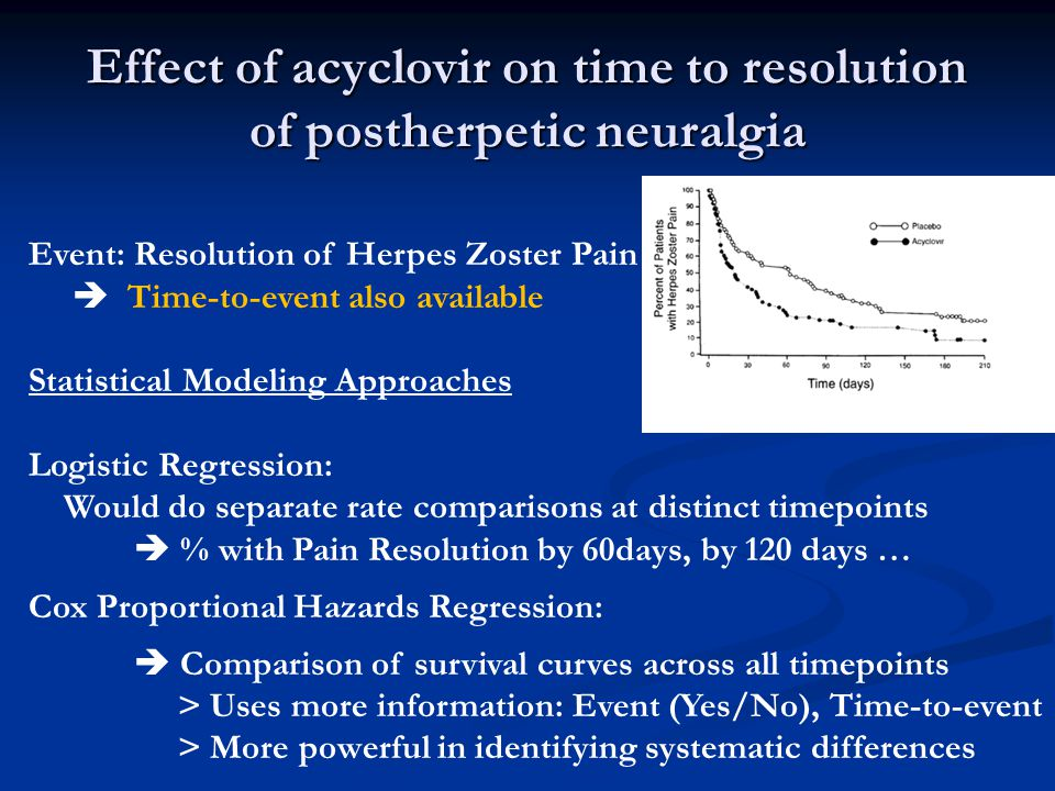 Effect of acyclovir on time to resolution of postherpetic neuralgia Event: Resolution of Herpes Zoster Pain Time-to-event also available Statistical M