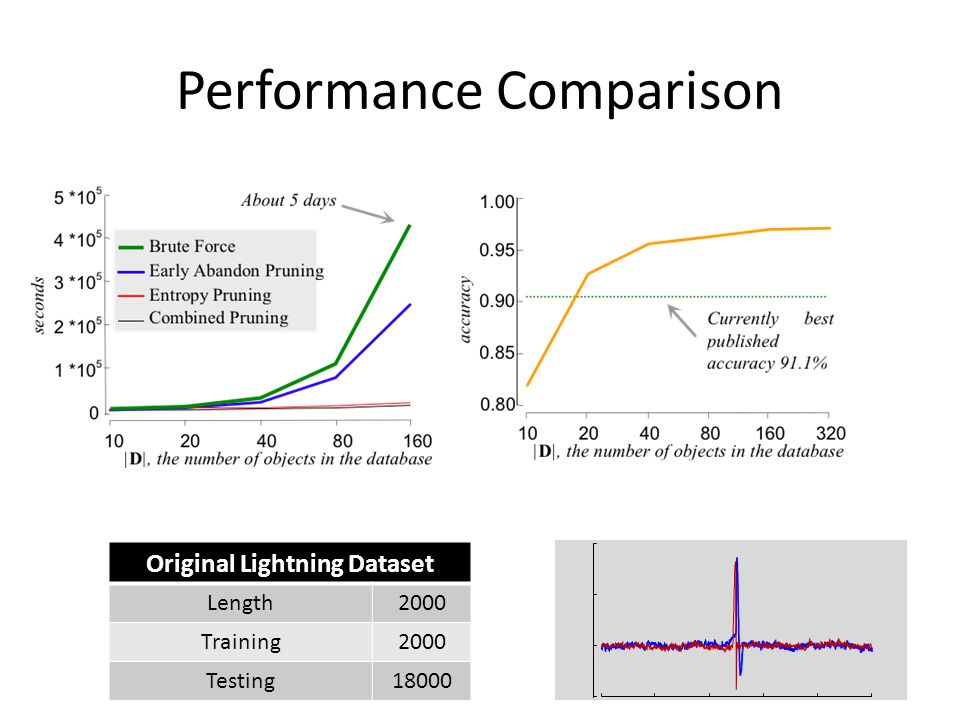 Performance Comparison Original Lightning Dataset Length2000 Training2000 Testing18000