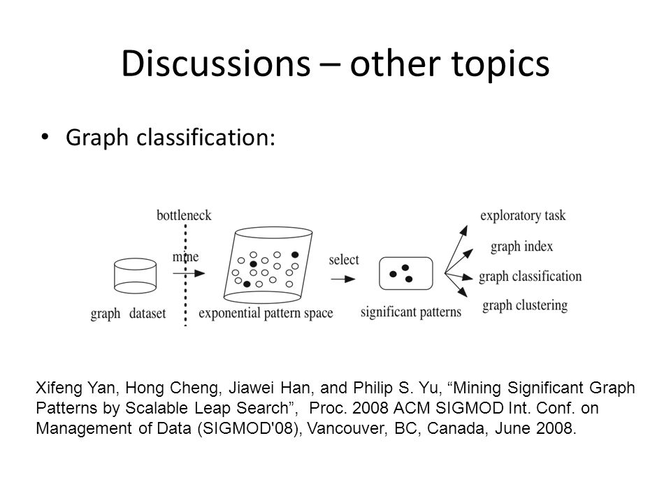 Discussions – other topics Graph classification: Xifeng Yan, Hong Cheng, Jiawei Han, and Philip S. Yu, Mining Significant Graph Patterns by Scalable L