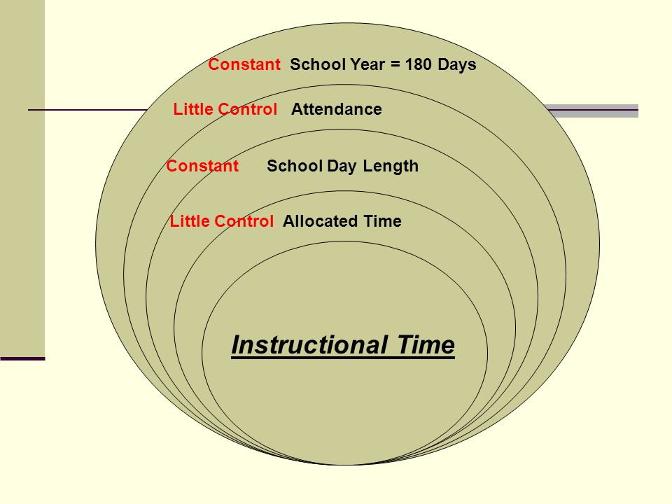 Constant School Year = 180 Days Allocated Time Little Control Allocated Time Instructional Time Little Control Attendance Constant School Day Length