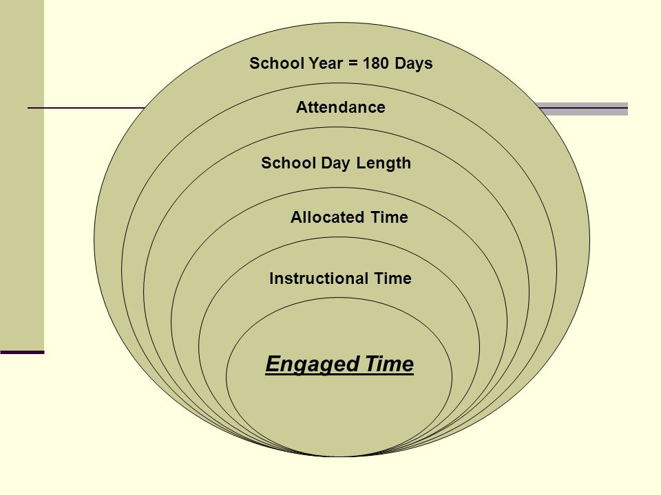 School Year = 180 Days Attendance School Day Length Allocated Time Instructional Time Engaged Time
