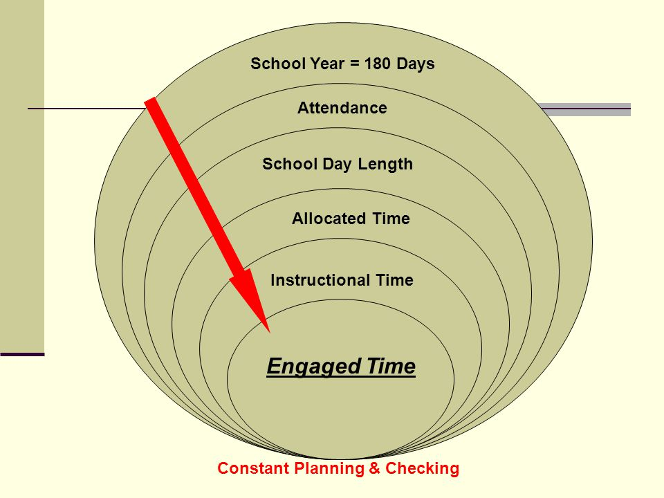 School Year = 180 Days Attendance School Day Length Allocated Time Instructional Time Engaged Time Constant Planning & Checking