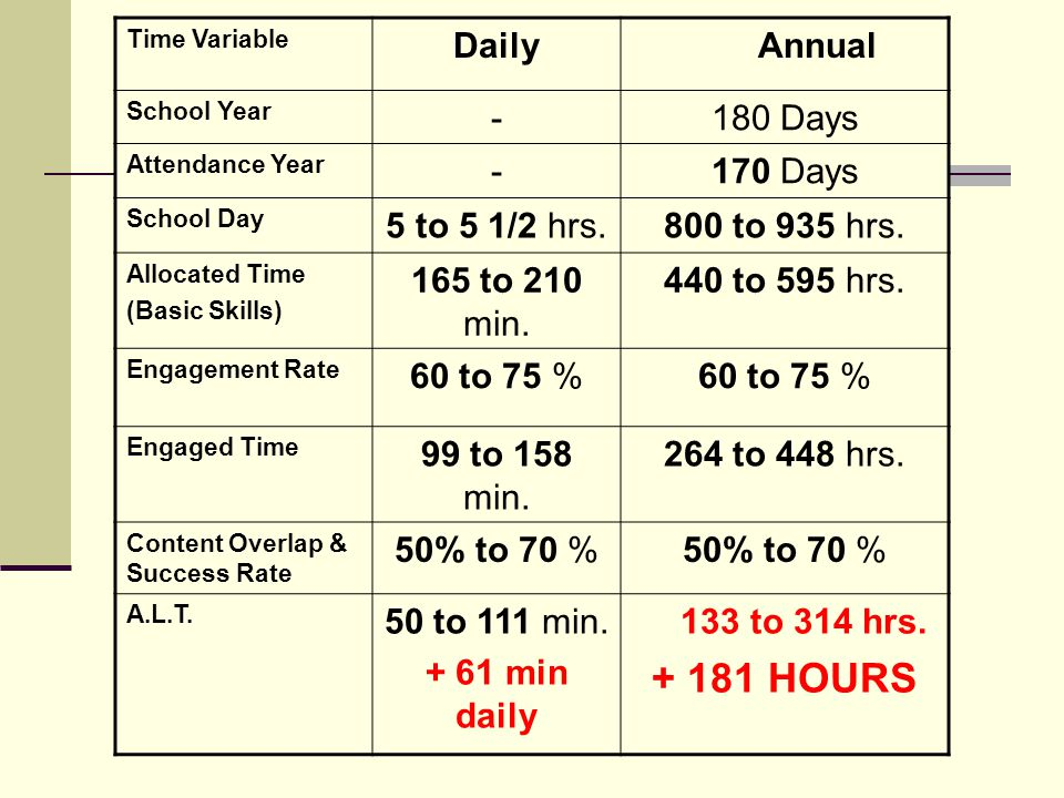 Time Variable Daily Annual School Year -180 Days Attendance Year -170 Days School Day 5 to 5 1/2 hrs.800 to 935 hrs.