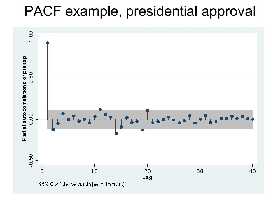 PACF example, presidential approval