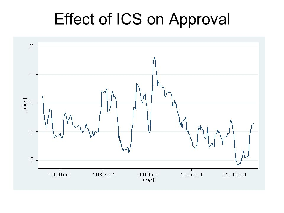Effect of ICS on Approval