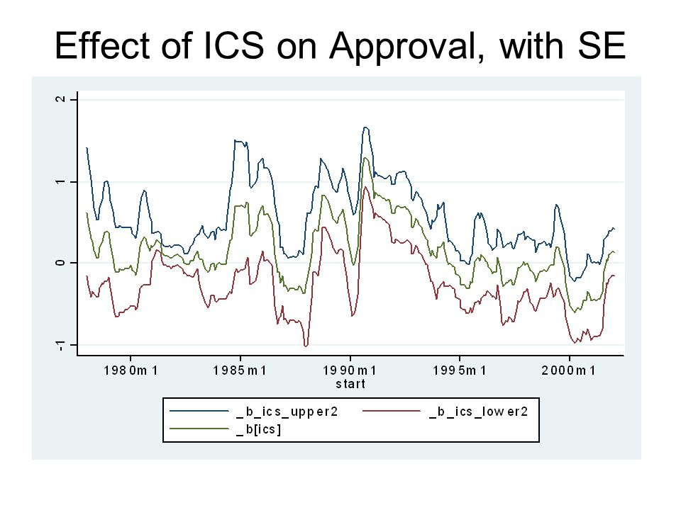 Effect of ICS on Approval, with SE