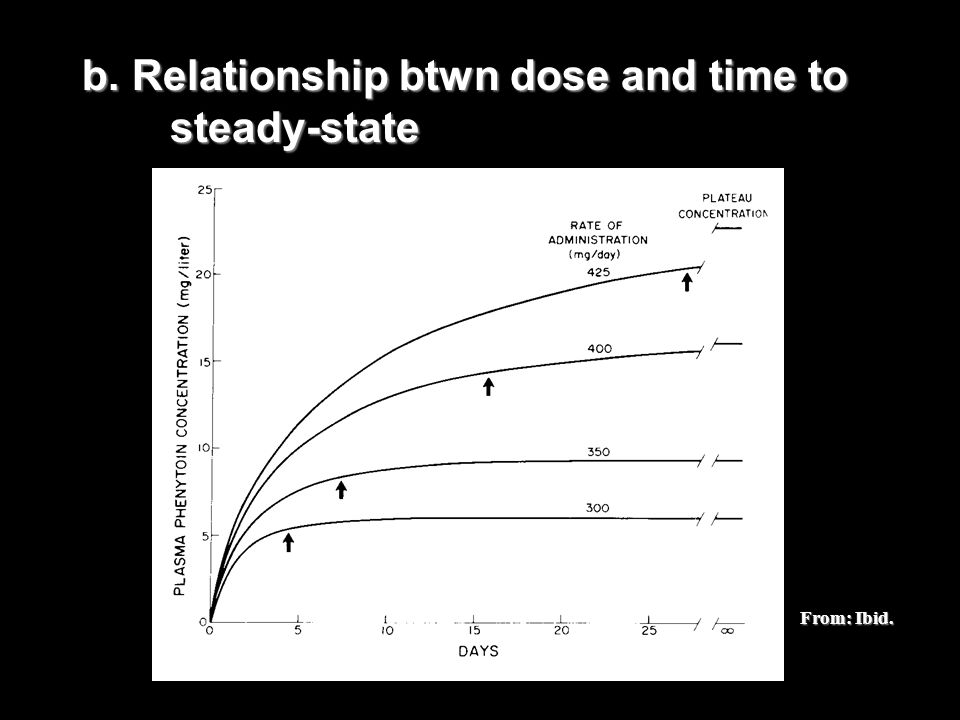 b. Relationship btwn dose and time to steady-state From: Ibid.
