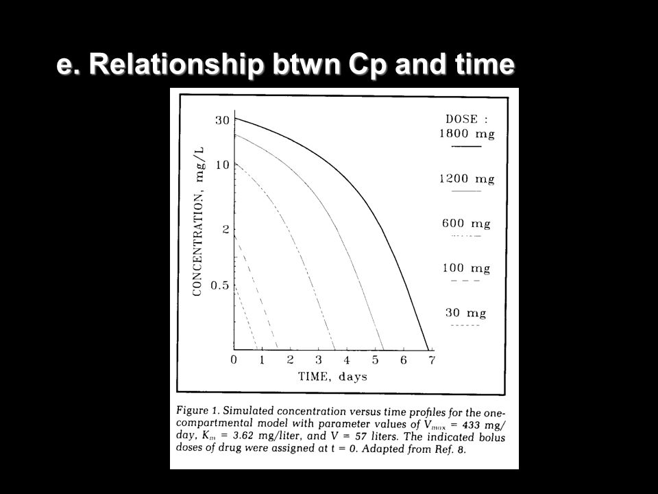 e. Relationship btwn Cp and time