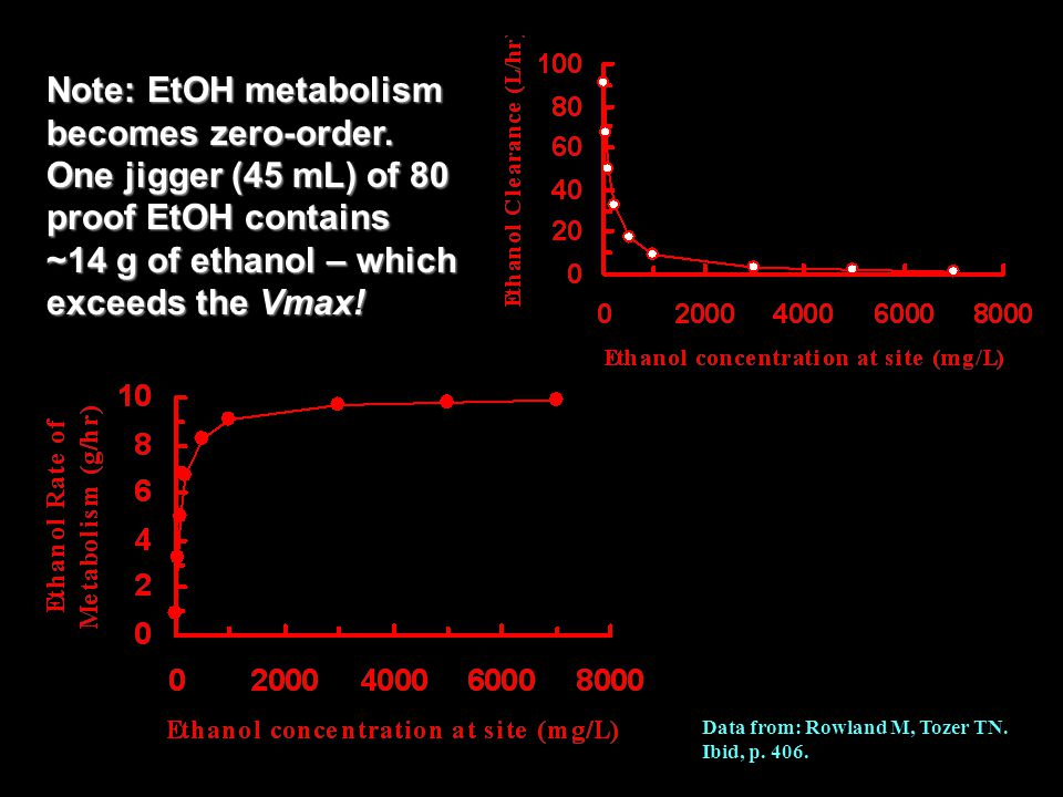 Note: EtOH metabolism becomes zero-order.