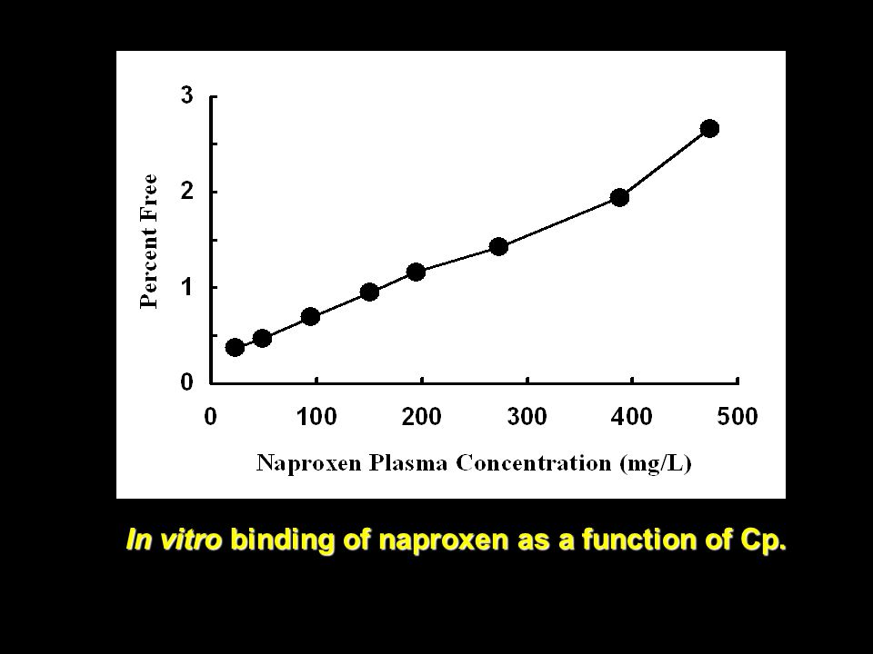 In vitro binding of naproxen as a function of Cp.