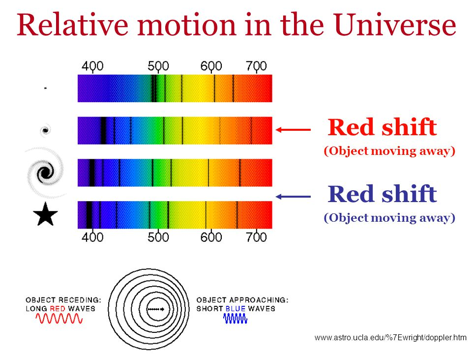 www.astro.ucla.edu/%7Ewright/doppler.htm (Object moving away) Relative motion in the Universe Red shift (Object moving away) Red shift