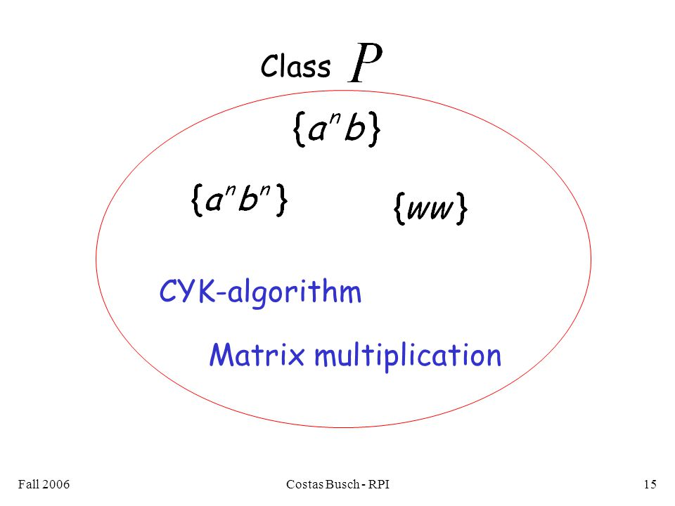 Fall 2006Costas Busch - RPI15 CYK-algorithm Class Matrix multiplication