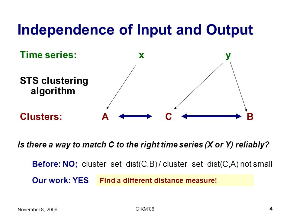 CIKM064 November 8, 2006 Time series: x y STS clustering algorithm Clusters: A C B Independence of Input and Output Is there a way to match C to the r