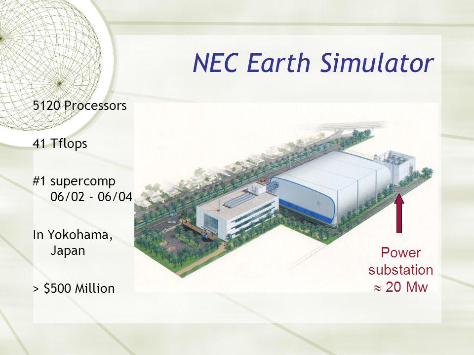 NEC Earth Simulator 5120 Processors 41 Tflops #1 supercomp 06/02 - 06/04 In Yokohama, Japan > $500 Million Power substation 20 Mw