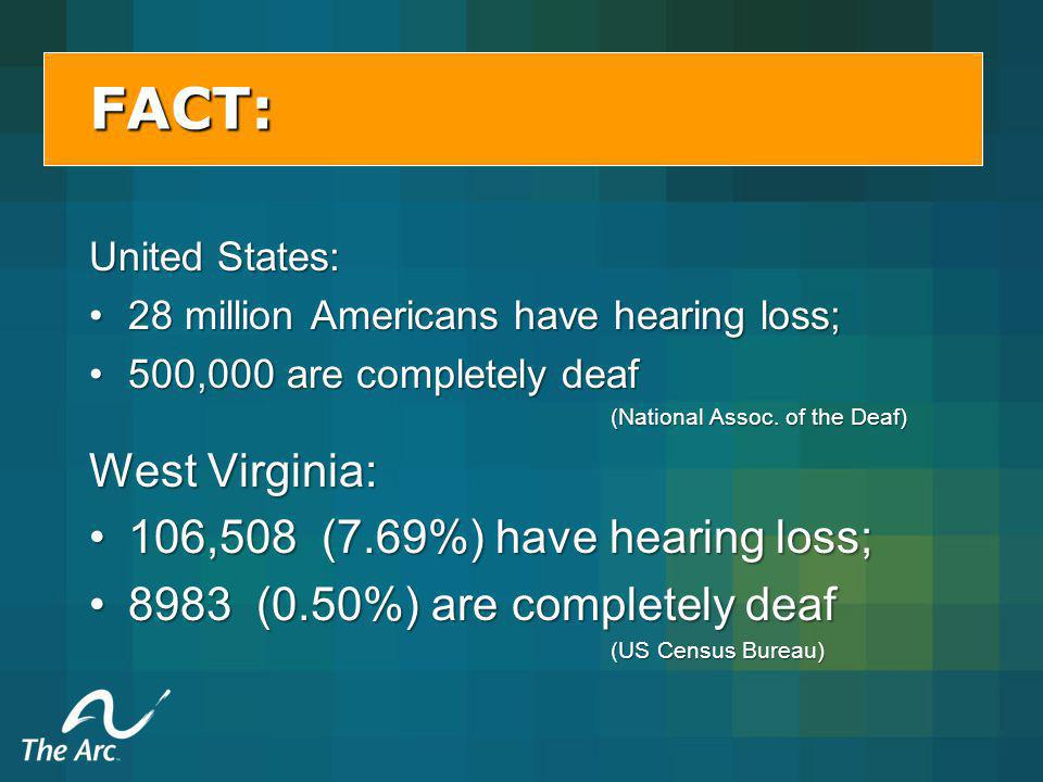 FACT: United States: 28 million Americans have hearing loss;28 million Americans have hearing loss; 500,000 are completely deaf500,000 are completely deaf (National Assoc.