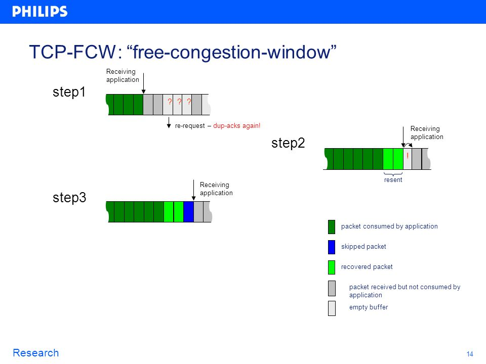 14 Research TCP-FCW: free-congestion-window Receiving application ? re-request – dup-acks again! step1 step2 step3 ?? ! resent packet consumed by appl