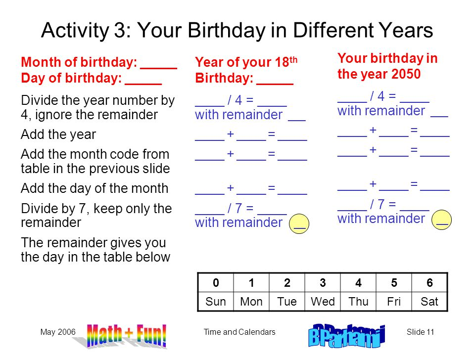 May 2006Time and CalendarsSlide 11 Activity 3: Your Birthday in Different Years Year of your 18 th Birthday: _____ Divide the year number by 4, ignore the remainder Add the year Add the month code from table in the previous slide Add the day of the month Divide by 7, keep only the remainder The remainder gives you the day in the table below _____ / 4 = _____ with remainder ___ _____ + _____ = _____ _____ / 7 = _____ with remainder __ Month of birthday: _____ Day of birthday: _____ 0123456 SunMonTueWedThuFriSat Your birthday in the year 2050 _____ / 4 = _____ with remainder ___ _____ + _____ = _____ _____ / 7 = _____ with remainder __