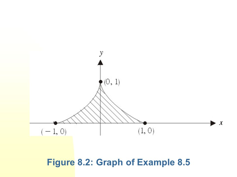 Figure 8.2: Graph of Example 8.5